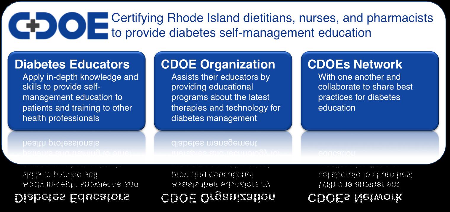 Certified Diabetes Outpatient Educators Home